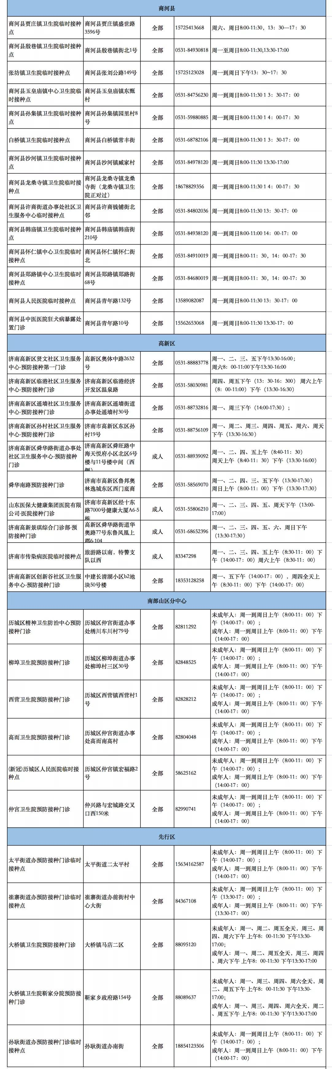 """济南公布247处新冠病毒疫苗""""加强针""""接种点"""